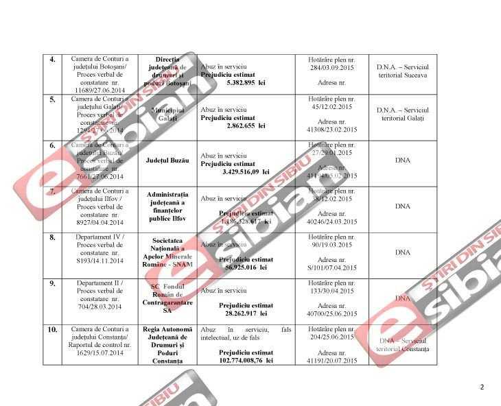 Curtea de Conturi DNA Sibiu 2