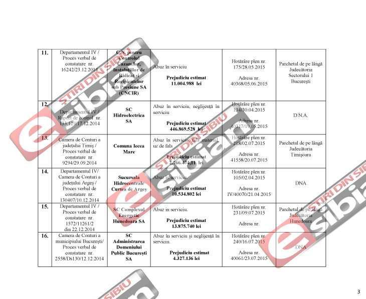 Curtea de Conturi DNA Sibiu 3