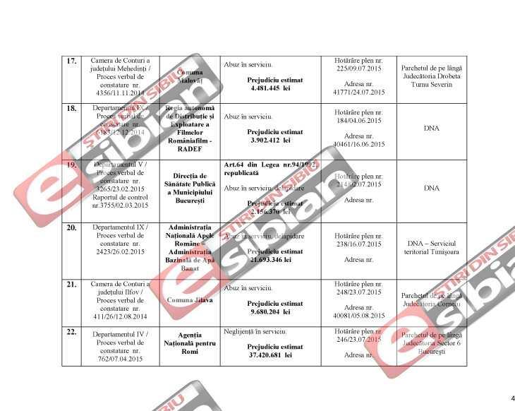 Curtea de Conturi DNA Sibiu 4