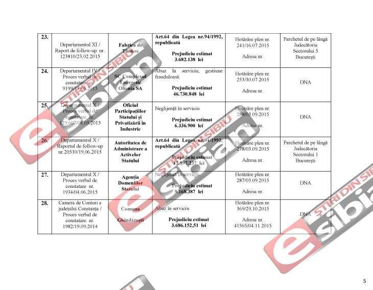 Curtea de Conturi DNA Sibiu 5