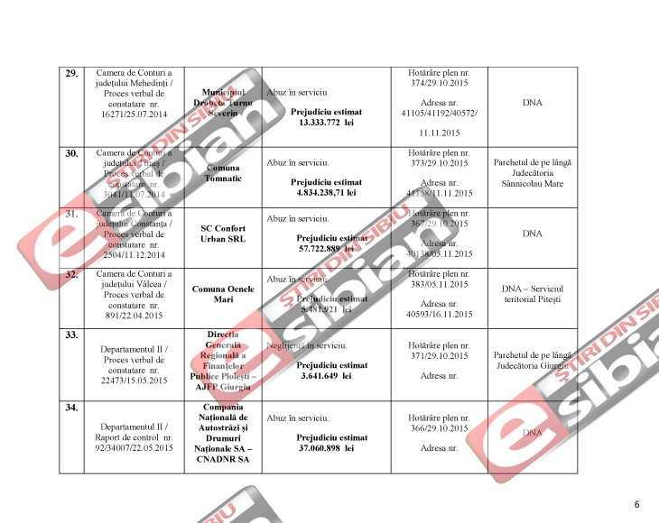 Curtea de Conturi DNA Sibiu 6